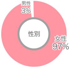 利用者性別円グラフ