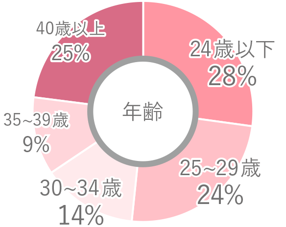 利用者年齢円グラフ