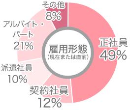 利用者雇用形態円グラフ